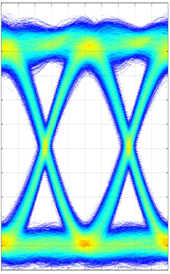 Mit einem hochfrequenten Abtast-Oszilloskop lassen sich sogenannte Augendiagramme generieren, mit deren Hilfe die Signalqualität der Datenübertragung beurteilt wird. (Bild: C. Kieninger/KIT)
